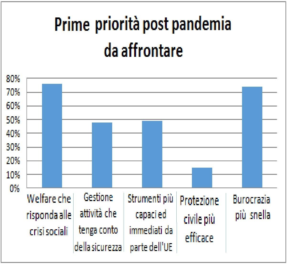 primeprioritapostpandemia-1592836368.jpg
